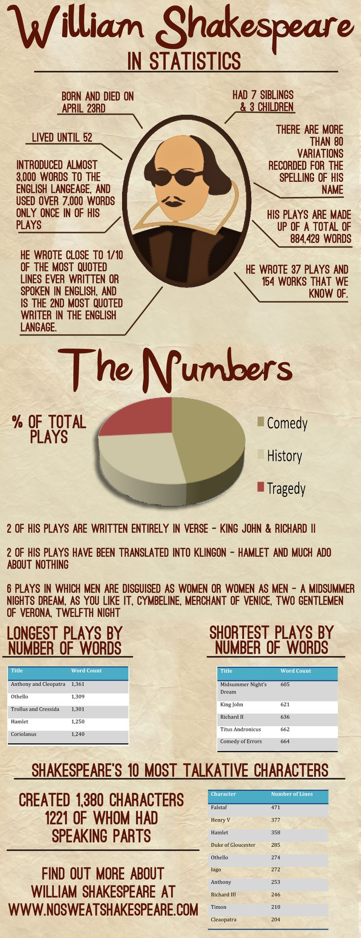 Shakespeare in statistics infografic